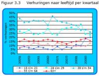 Woningnet_verhuur_2008