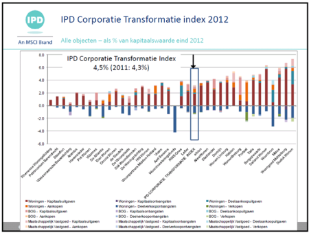 aedex IPD transformatie index 2012