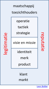 domein reputatie en legitimatie 2