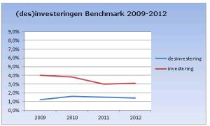 IPD investeringen en desinvesteringen 2012