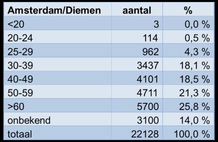 Toelichting: in deze tabel is de woonruimte voor studenten niet opgenomen. Bij oudere huurcontracten ontbreken vaak de geboortedata. Als de leeftijd onbekend is, gaat het dus haast altijd om oudere mensen.