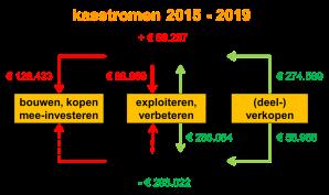 kasstromen 2015 - 2019