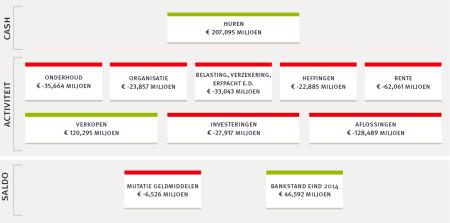 inkomsten uitgaven de key 2014