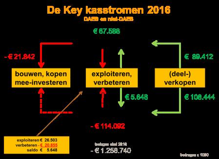 kasstromen de key 2016